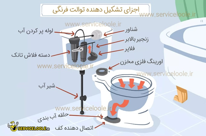 قسمت های داخلی توالت فرنگی